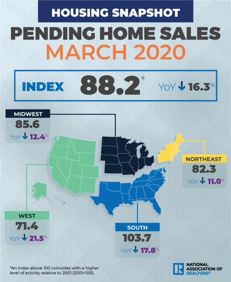 US pending home sales sank 20.8% in March