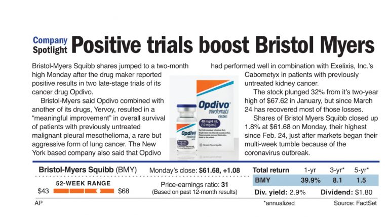Positive trials aid Bristol-Myers