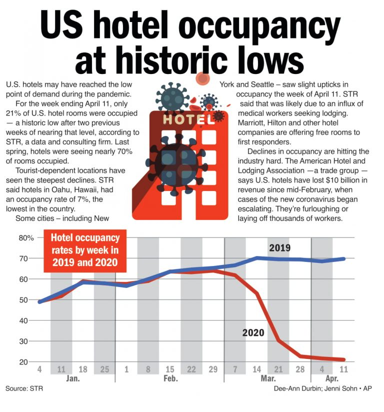 Hotel occupancy at record low