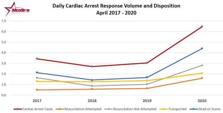 April Data shows alarming 9-1-1 trends for EMS calls during the COVID-19 pandemic