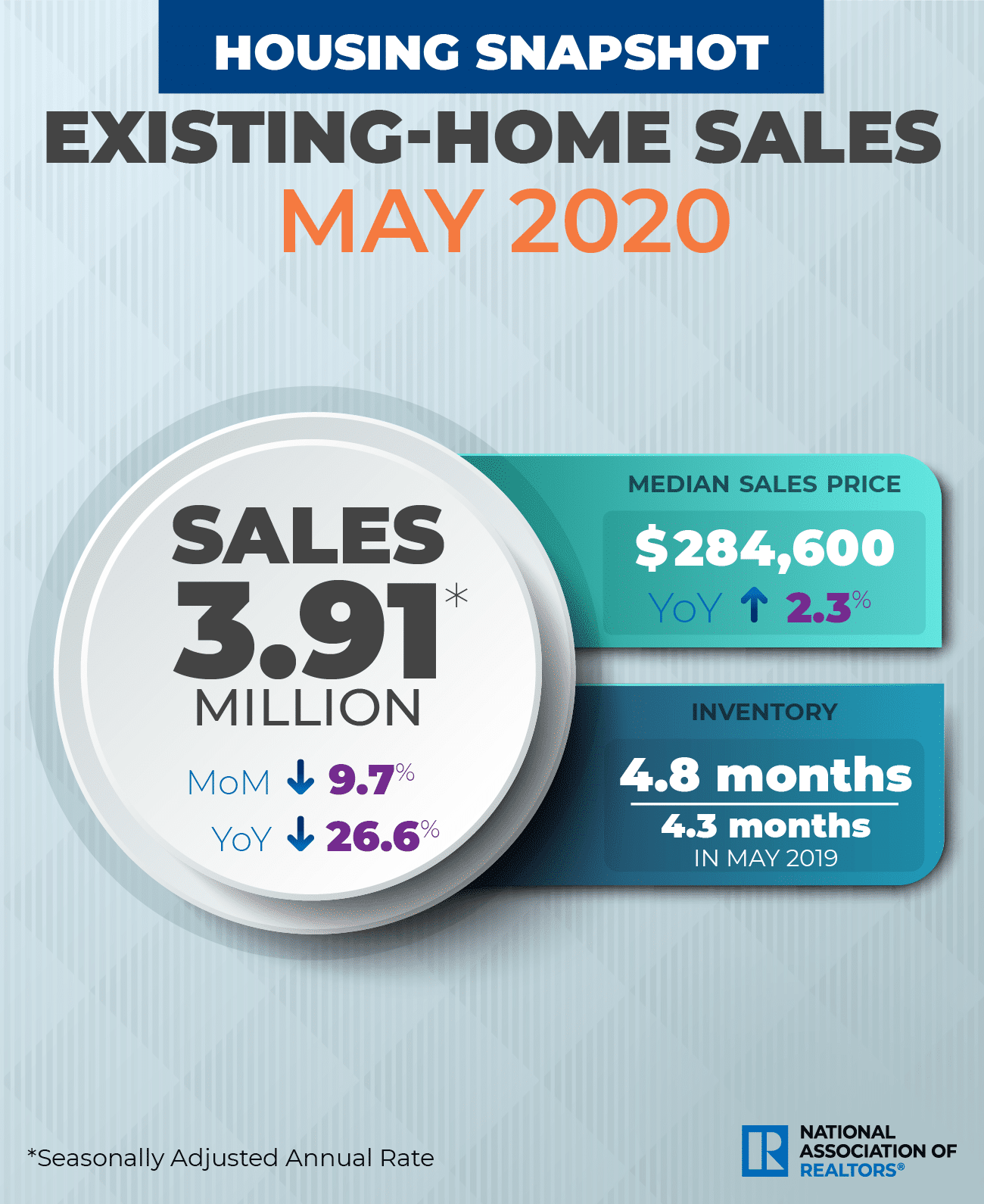 Existing home sale plunge 20.20 in 20rd straight monthly drop   Fort ...