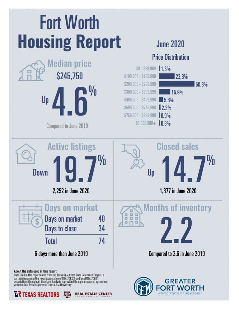 Fort Worth homes sales up nearly 15% in June over 2019