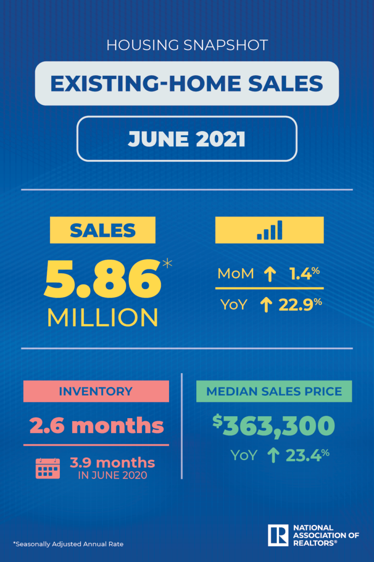 Existing US home sales rose in June; prices hit new highs