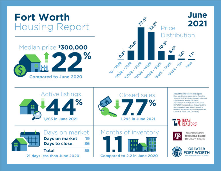 🔒 June brings heat, but also some sellers to housing market, increasing inventory