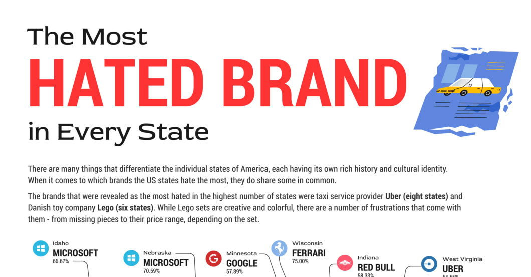 Most Hated Brands in US